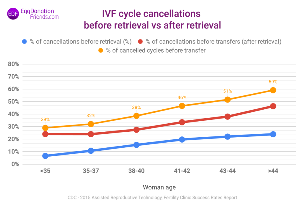 IVF cycle cancellations before retrieval vs after retrieval