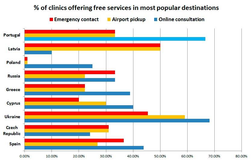 Dienstleistungen für IVF-Patienten im Ausland