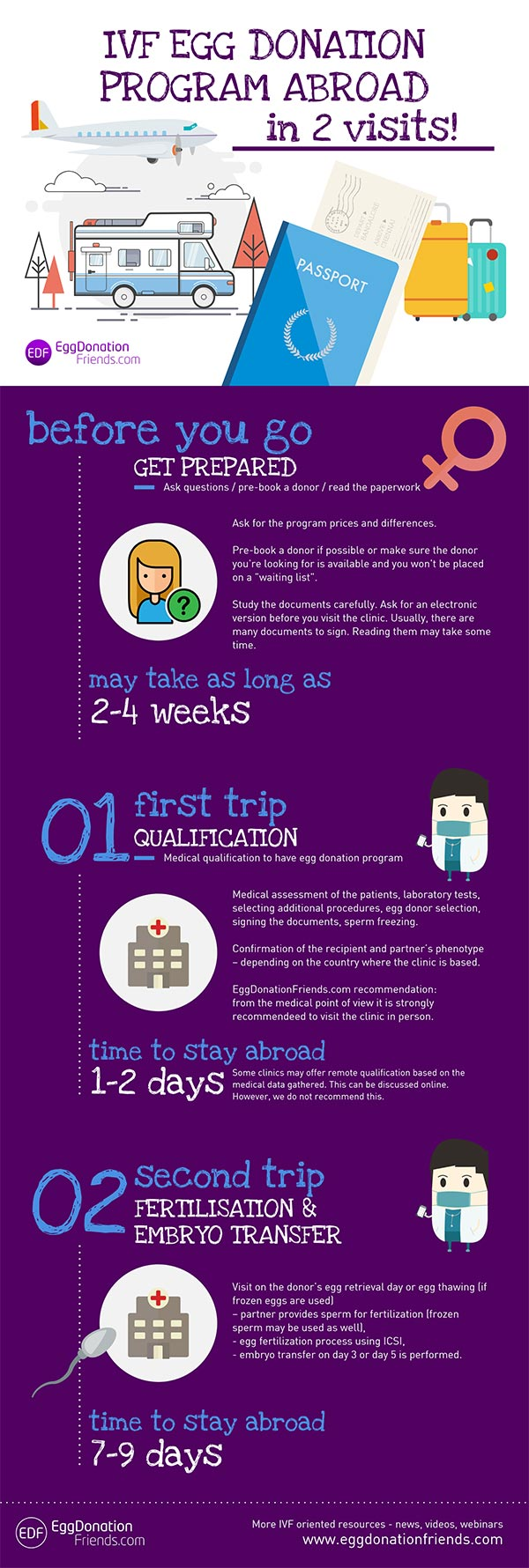 how does egg donation process work